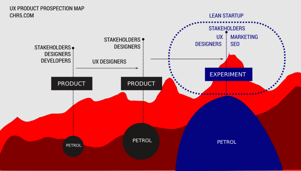 Ux prospection map